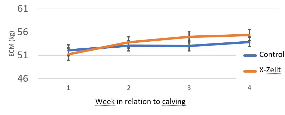 Graph: Energy corrected milk during the first 4 weeks