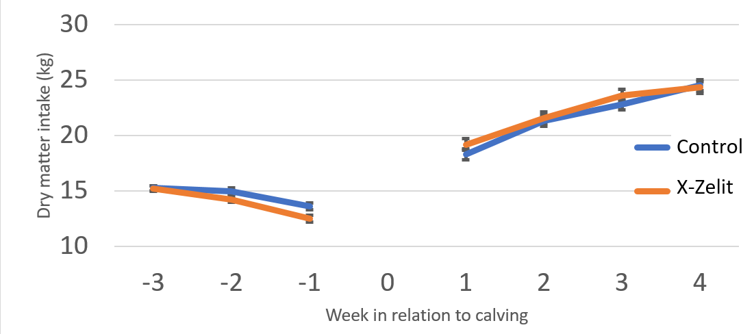 Graph: Dry matter intake before and after calving