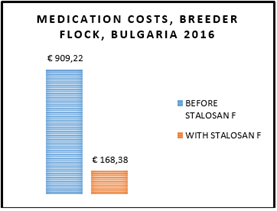 medication-costs-breeder-flock